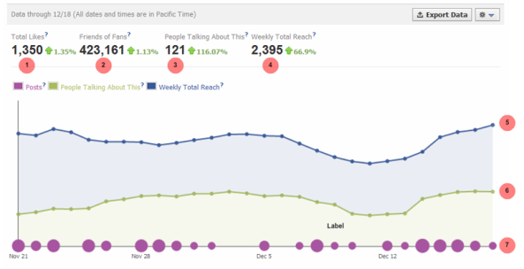 Facebook Insights Chart
