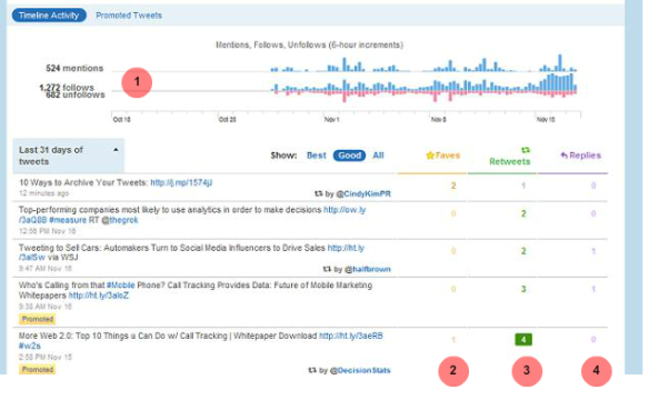 Twitter Web Analytics (Continued)