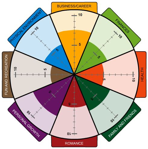 Brent's wheel of life assessment (2002)